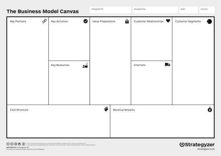 The Business Model Canvas Strategyzer - Australian Tenders