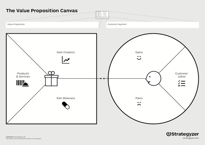 The Value Proposition Canvas - Australian Tenders