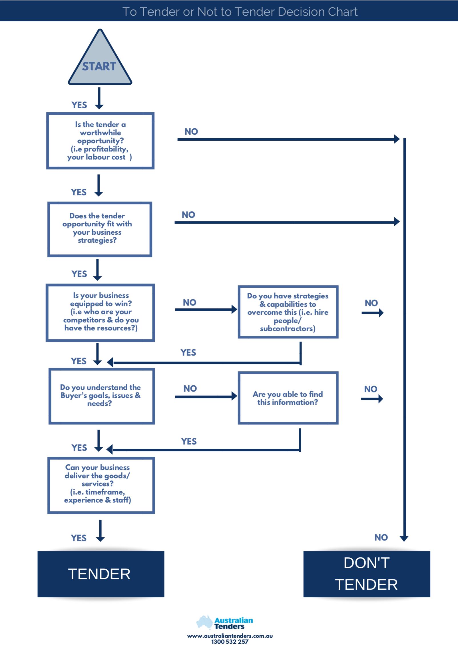 tender decision chart